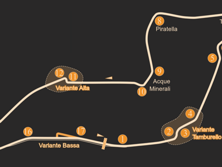 Which games have Imola as a track?