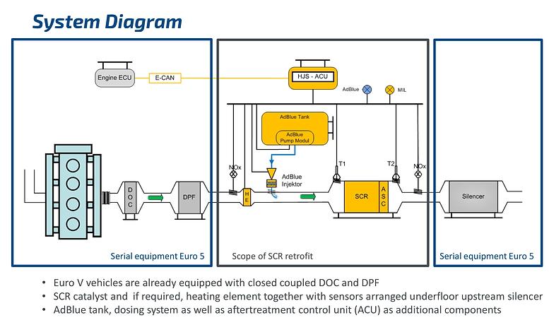 SCR Diagram.png