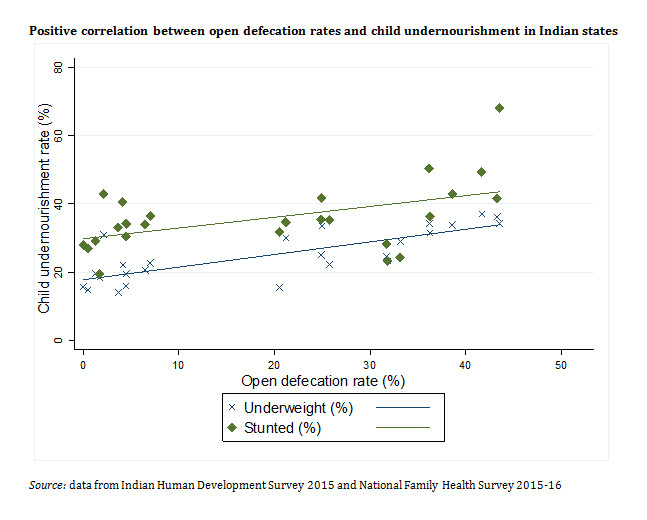 Positive correlation between open defecation rates and child undernourishment in Indian states