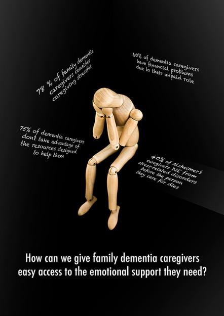 Dementia Problem Poster