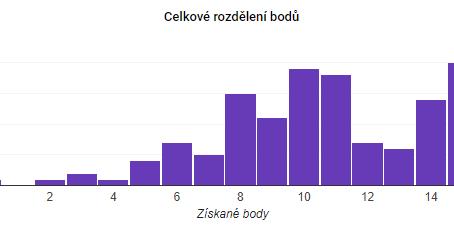 Online specialisté v česku mají mezery ve znalostech online reklamy