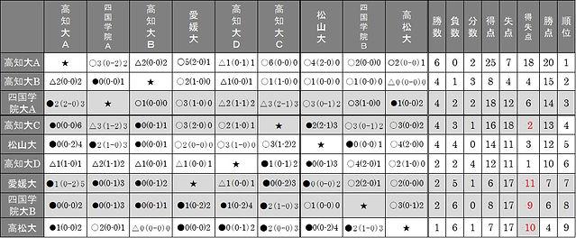 Iリーグ 星取表.jpeg