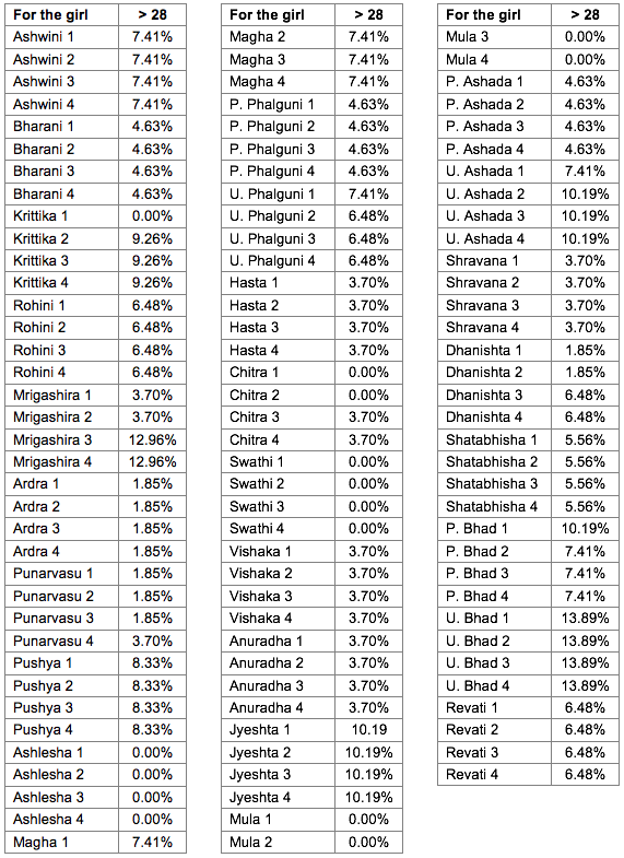 Probability percentages