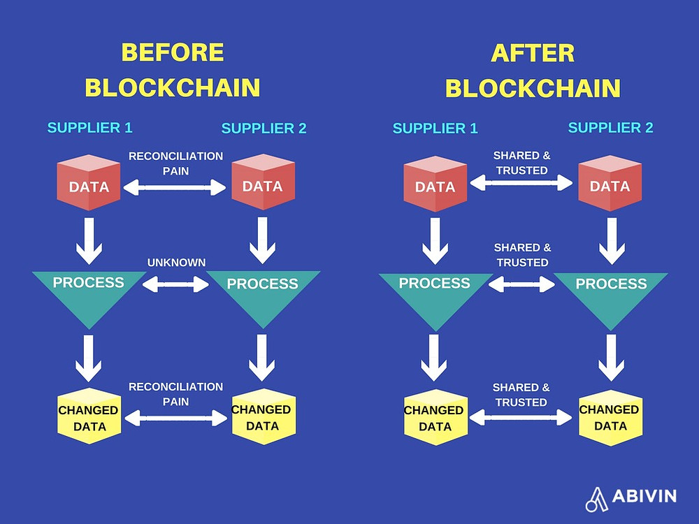 Data transparency before and after blockchain