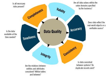 Master data planning and data management builds up data quality