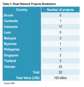 Number of road network projects in ASEAN countries