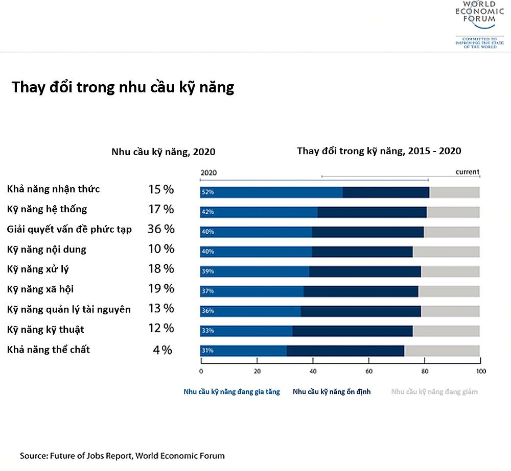 Thay đổi trong nhu cầu kỹ năng 2015-2020