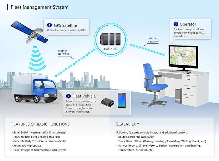 Fleet Management System for vehicle tracking