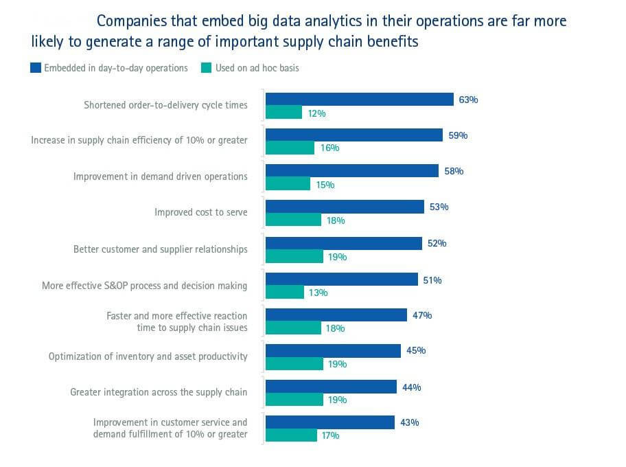 Embedding big data analytics in operations leads to important supply chain benefits