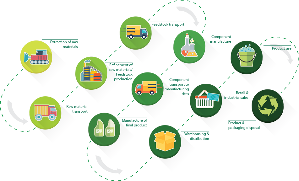 Green, sustainable supply chain