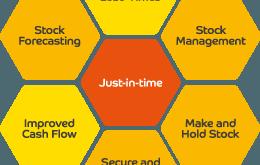Tối ưu hóa vận hành JIT Logistics với phần mềm đắc lực