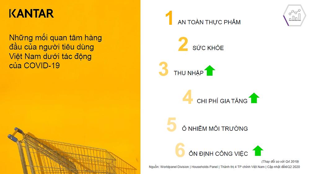 Những mối quan tâm hàng đầu của người tiêu dùng Việt Nam trong COVID-19