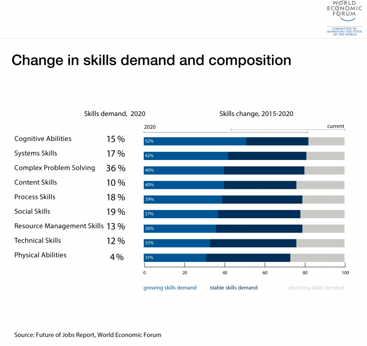 Change in skills demand and composition 2015-2020