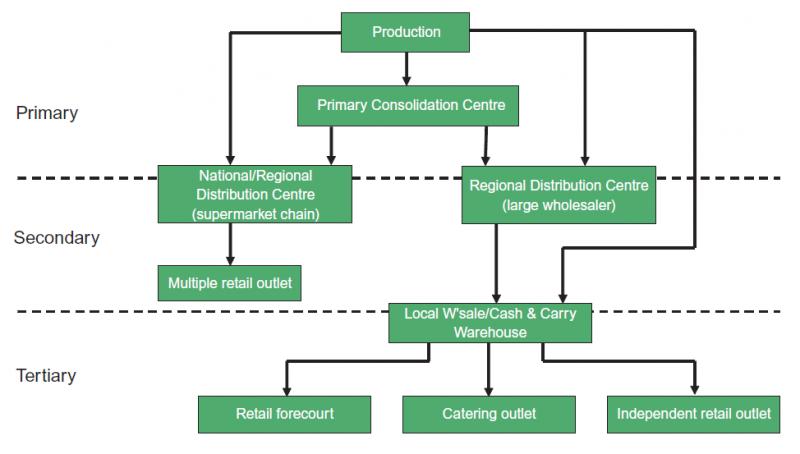 Distribution models in Vietnam
