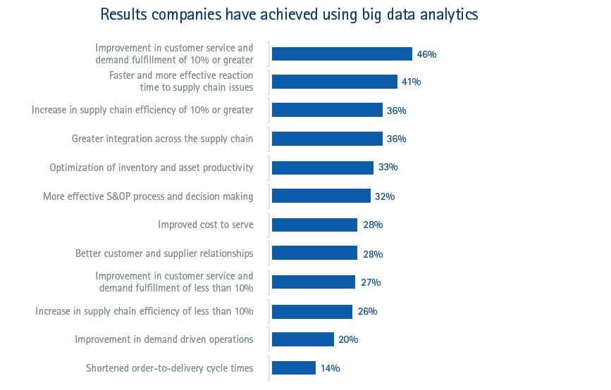 Results companies have achieved using big data analytics