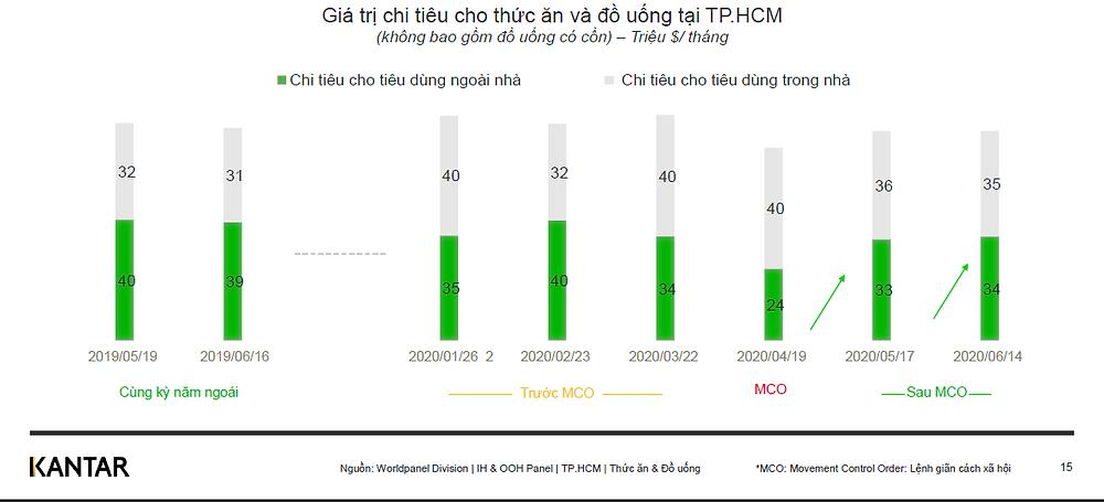 Giá trị chi tiêu cho thức ăn và đồ uống tại TP.HCM (đơn vị: triệu $/tháng)