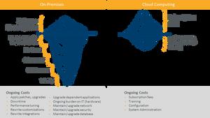 Phần mềm on-premises và điện toán đám mây