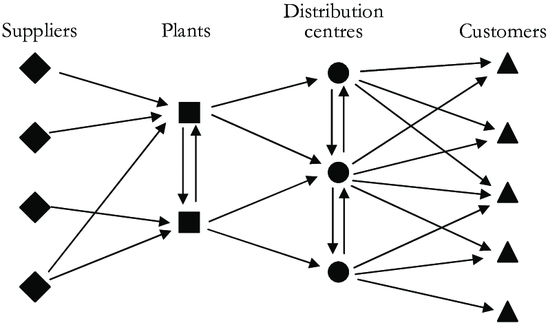 Inefficient supply chain network design