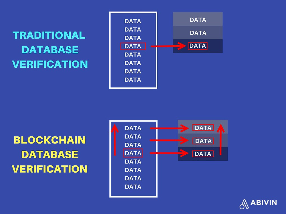 Traditional database and blockchain database comparison