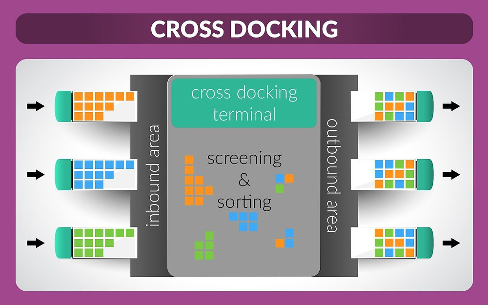 Cross-docking scenario