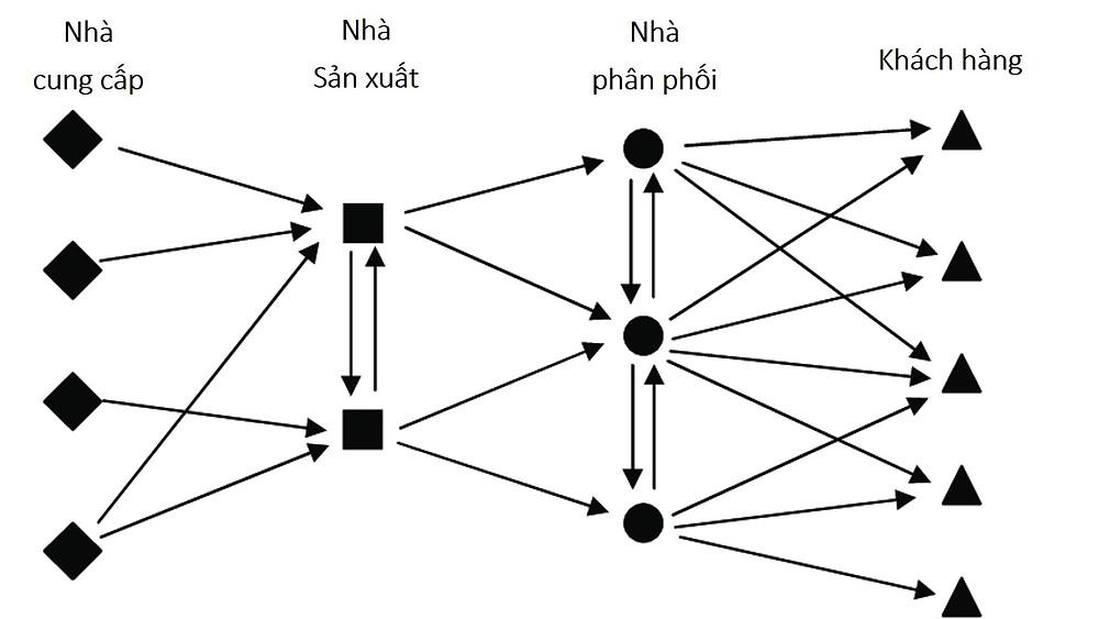 Mạng lưới cung ứng không hiệu quả