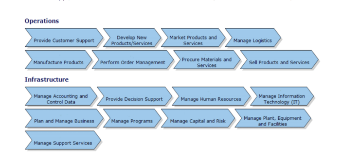 Process map for FMCG supply chain