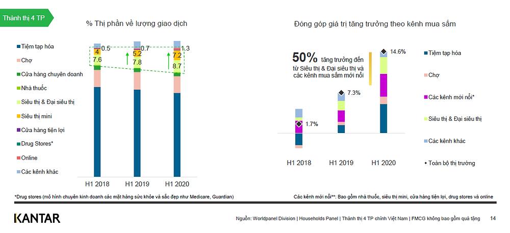 Bối cảnh thị trường bán lẻ sáu tháng đầu năm 2020