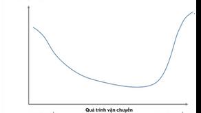 5 Cách giảm Chi phí Giao hàng Chặng cuối (Last mile delivery)