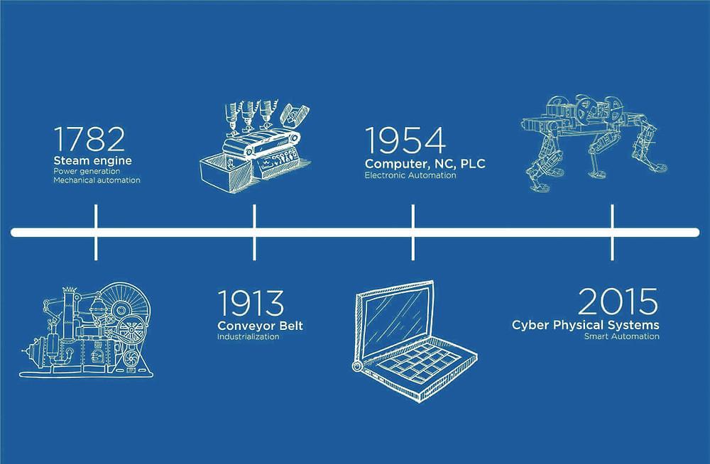 Các mốc thời gian của cách mạng công nghiệp