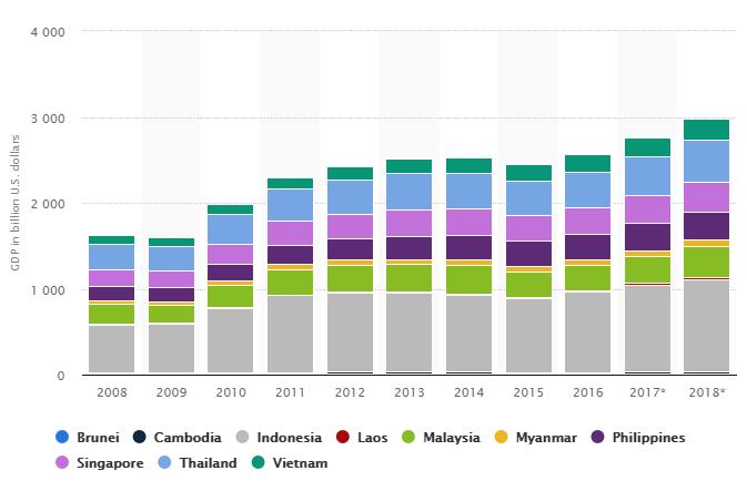 Sự tăng trưởng GDP (tỷ USD) của các nước ASEAN 2008-2018