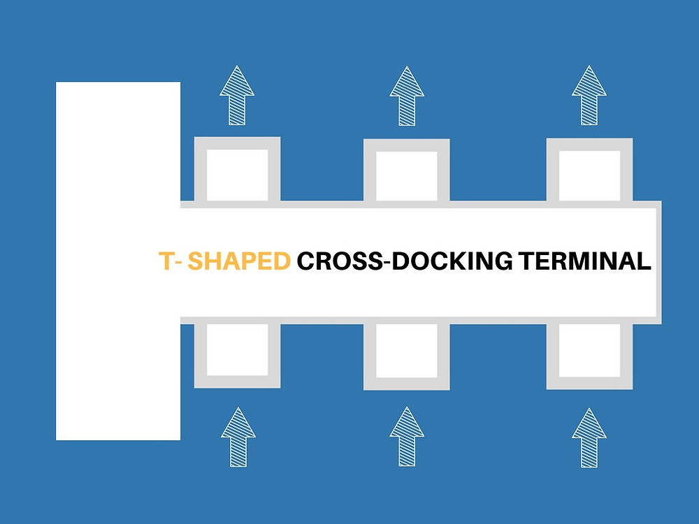 T-shaped cross-docking terminal is the best for terminal with 150-200 doors