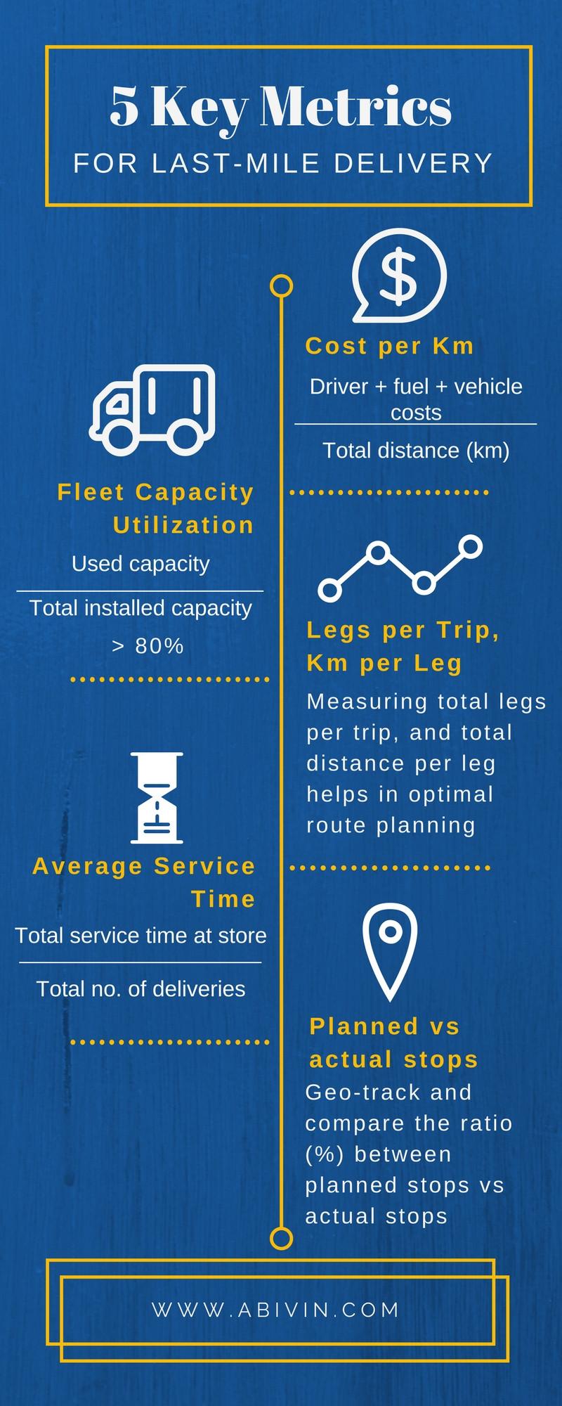 infographic that descibe 5 key metrics in delivery