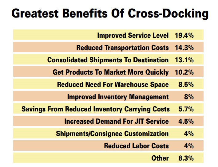 Benefits of cross-docking