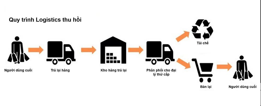 logistics thu hồi reverse logistics