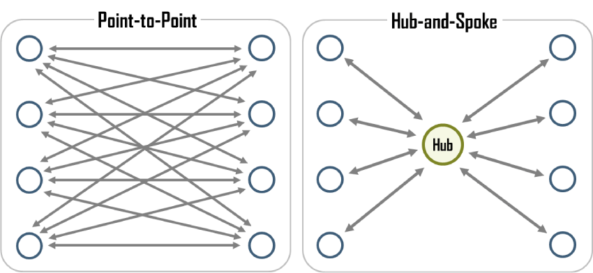 Point-to-Point and Hub & Spoke Models
