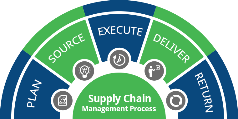 Enable a proactive approach towards supply chain management