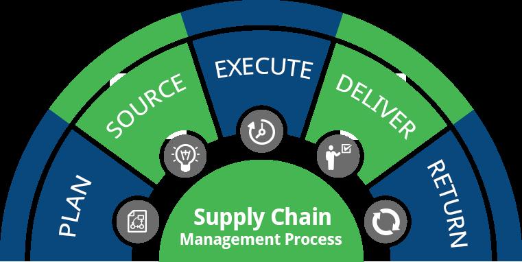 Chủ động tiếp cận quản lý chuỗi cung ứng
