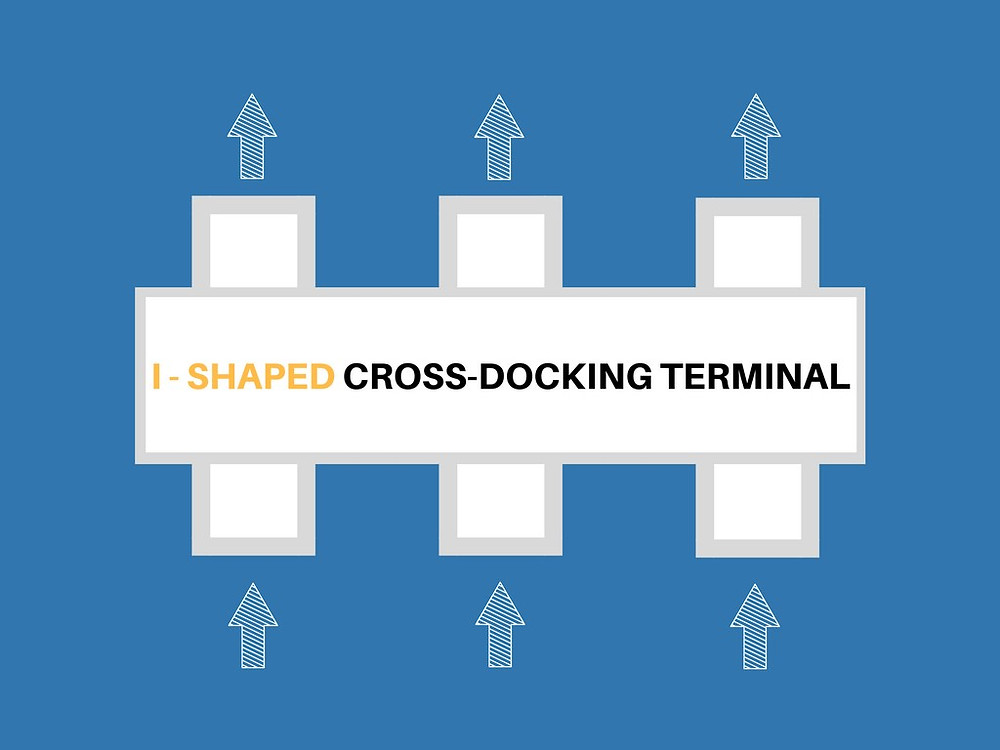 I-shaped cross docking terminal is the best for terminal with less than 150 doors
