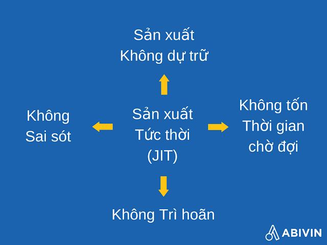 Nguyên tắc JIT (just-in-time - tức thời)