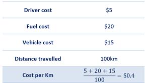5 key metrics for last-mile logistics