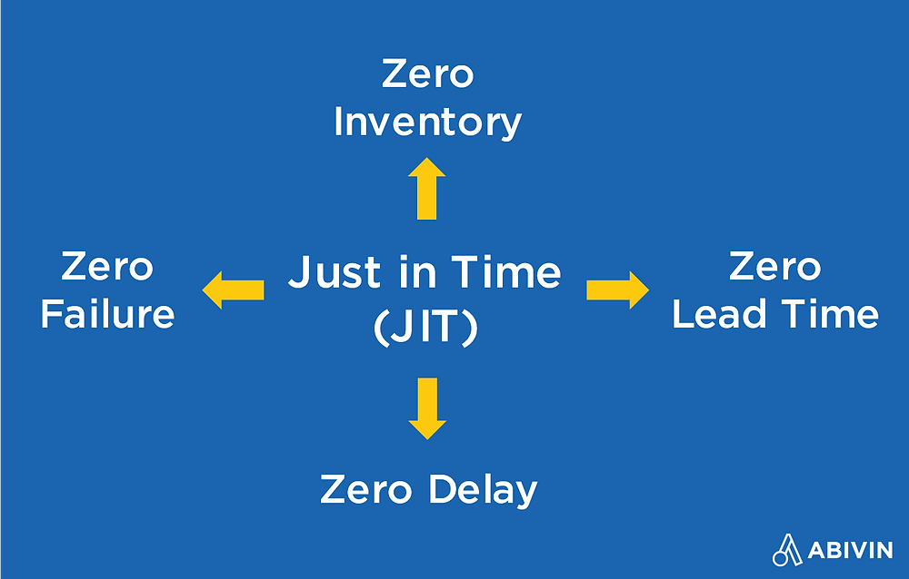 Just in time in (JIT) in inventory management and zero inventory system