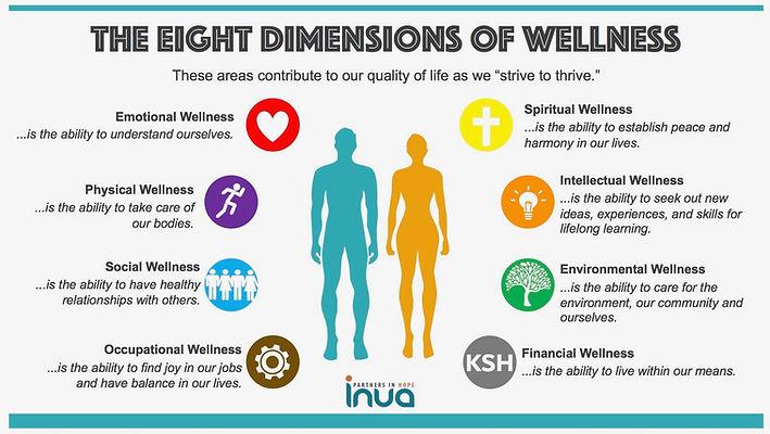 INUA Dimensions of Wellness Visual (1).j
