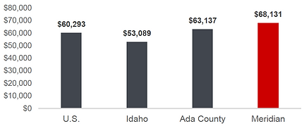 Meridian - Median Household Income.png