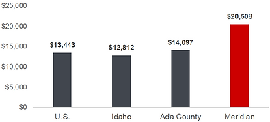 Meridian Median Household Income.png