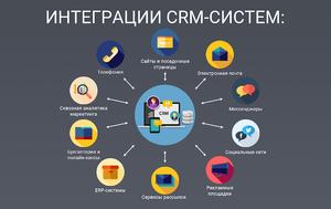 Интеграция CRM-системы с другими сервисами