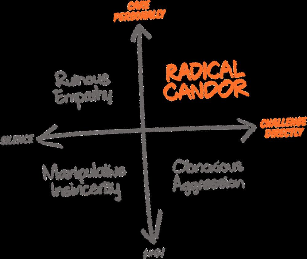 Radical Candor - career development