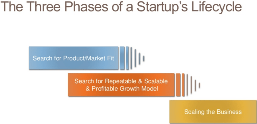 David Skok: The Metrics Every SaaS Company Should Be Tracking
