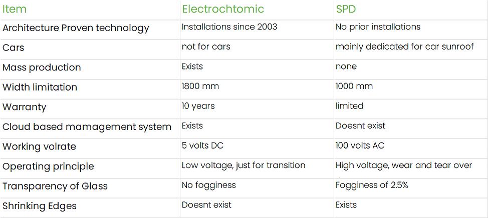 Electrochromic vs SPD