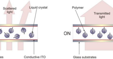 NCAP PDLC (Liquid Crystal Window)