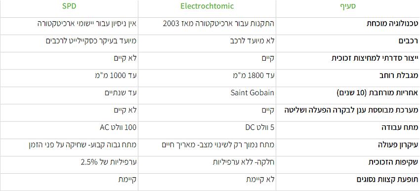 השוואה SPD אלקטרוכרומית